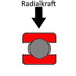 Bild mit Radialkraft