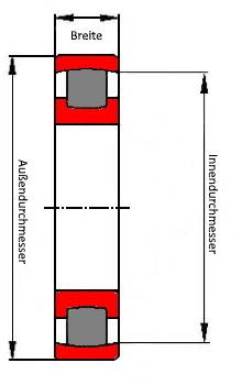 Bild mit Tonnenlager